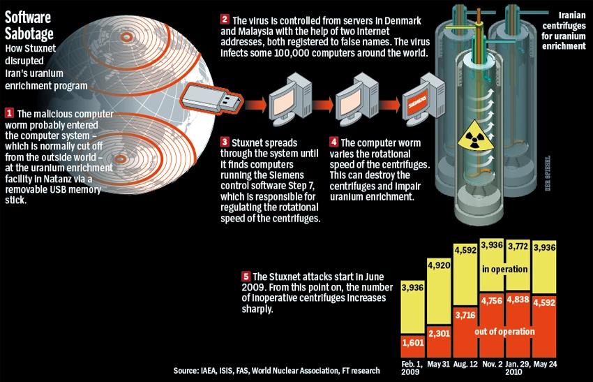 Stuxnet02
