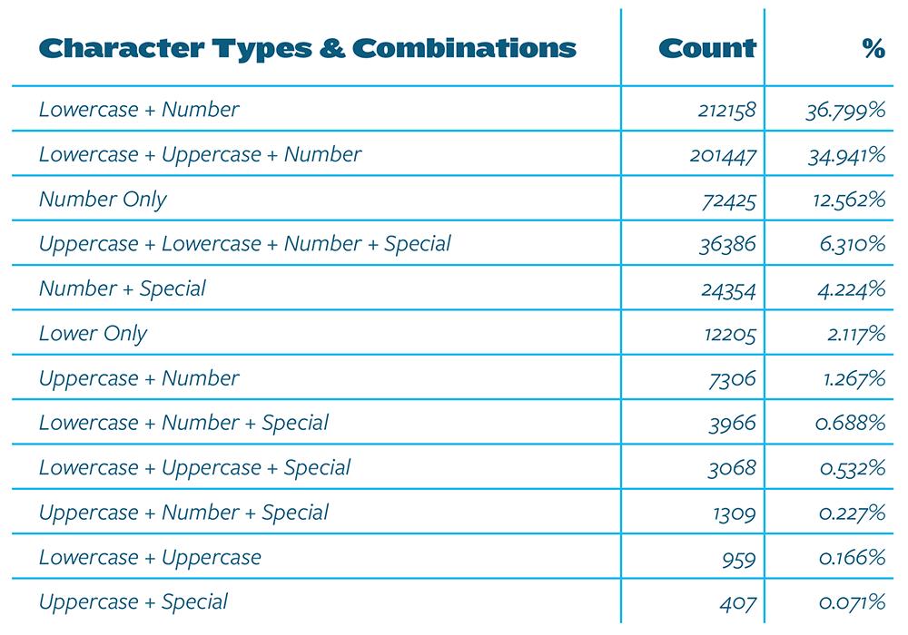 Password-Composition