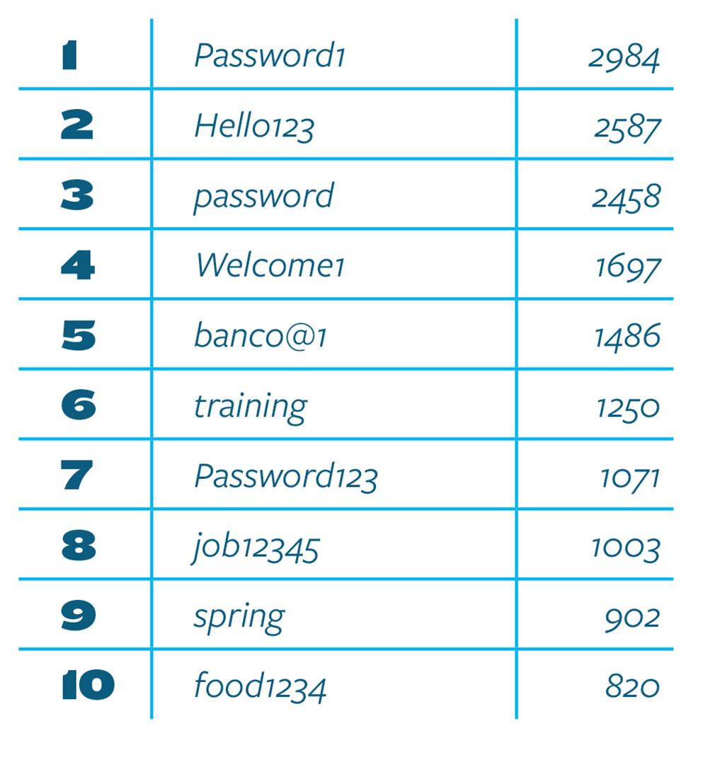Top-Ten-Passwords