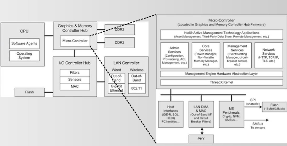 intel-management-engine