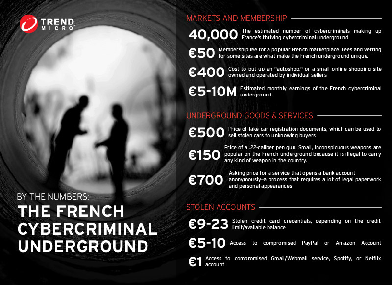 by-the-numbers-french-underground