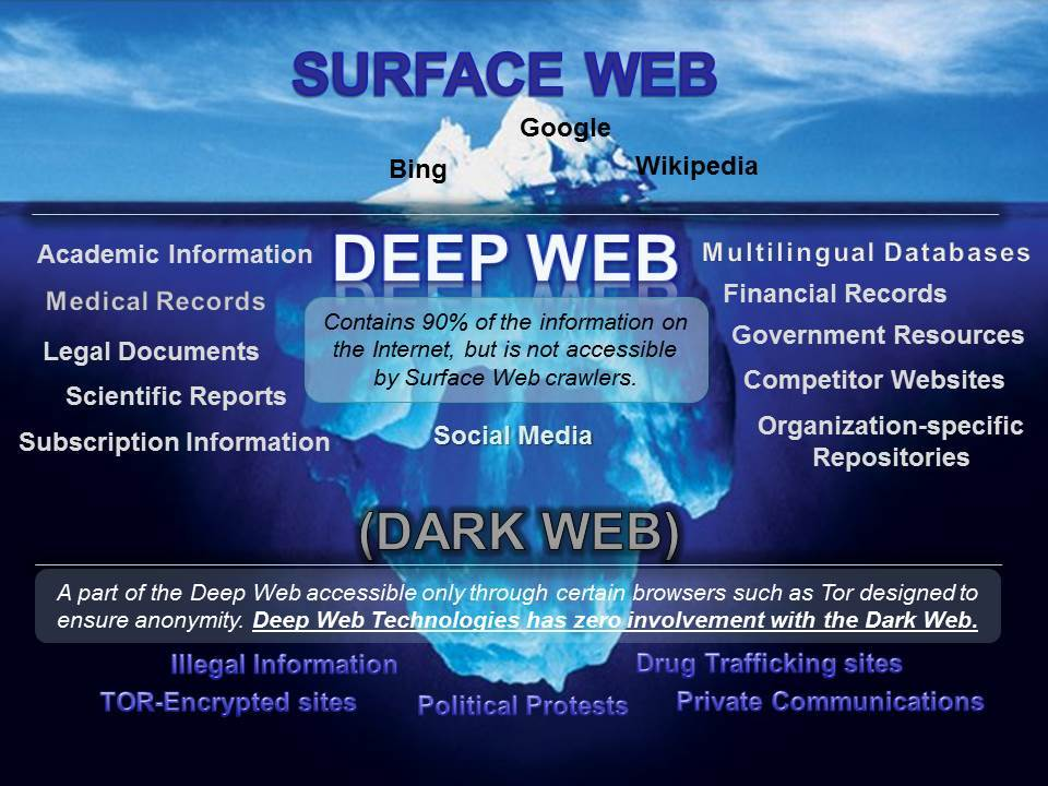What are some cool dark web websites  Quora